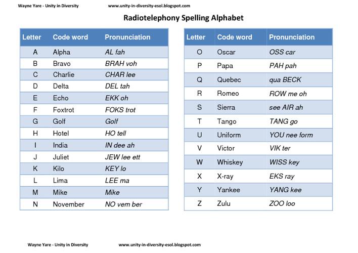 Radio Telephony Spelling Codes