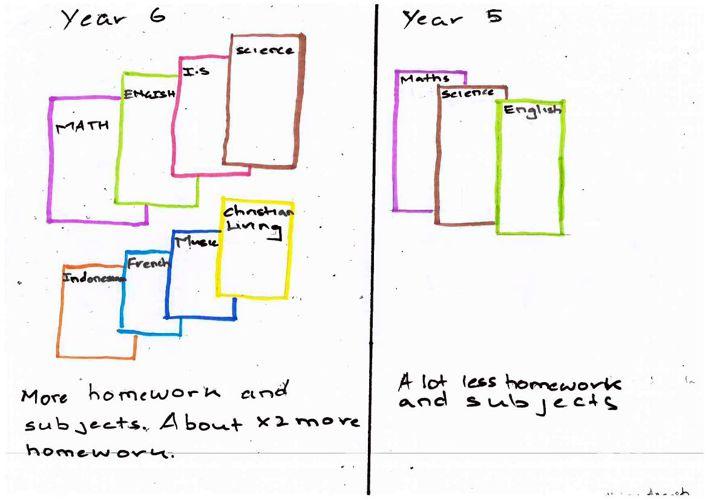 Year 6 Orientation book 2015