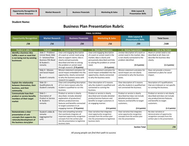 FY14 Business Plan Presentation Slides Rubric
