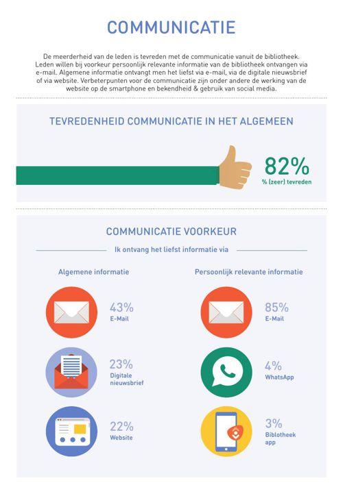 Infographic_2015_09_Communicatie