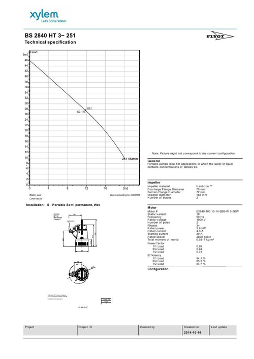 BS2840 - 5.6kw curve