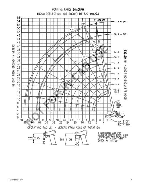 Tabela TMS 760 E - Sapatas 100 % Ext
