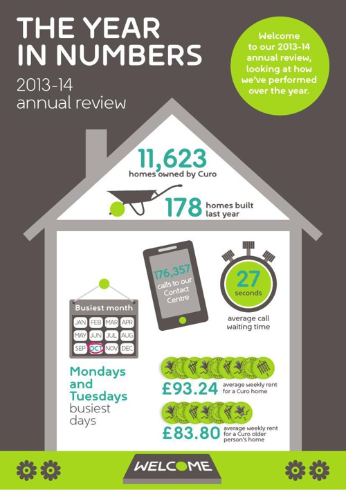 Curo Annual Review 2013-14: The year in numbers