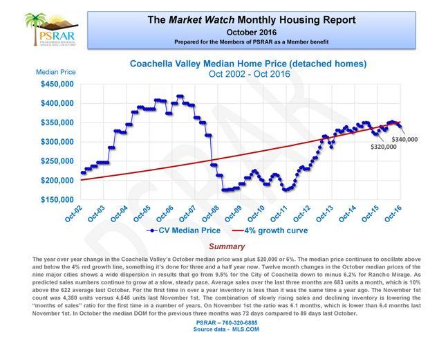 October Market Watch Report
