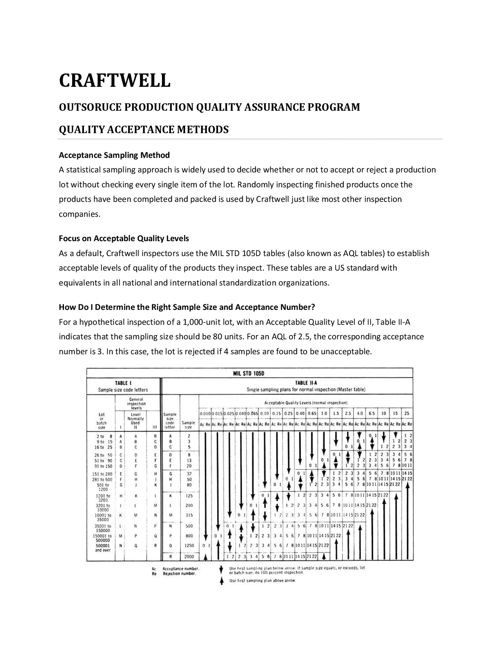 Craftwell Outsource Quality Assurance Program
