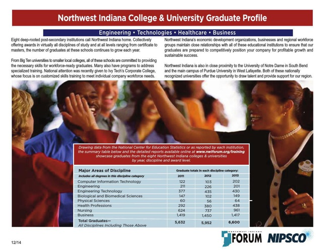 NW Indiana College & University Grad Profile