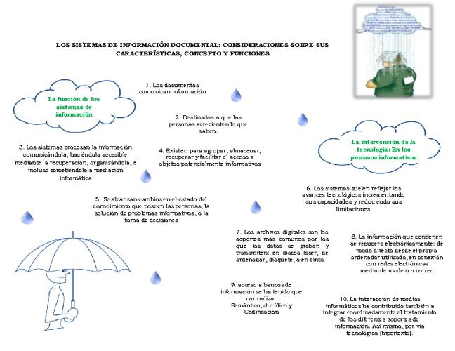 Lectura Nº 1: Los sistemas de información documental...