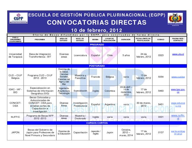 EGPP Becas Directas 10/02/12