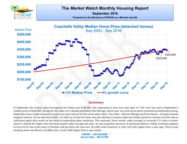 Market Watch Report September