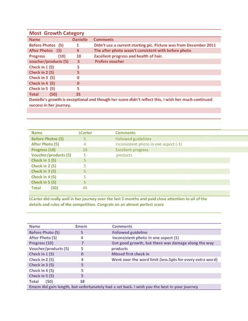 Gro-Aut Competition April 2012 - June 2012       ScoreBook