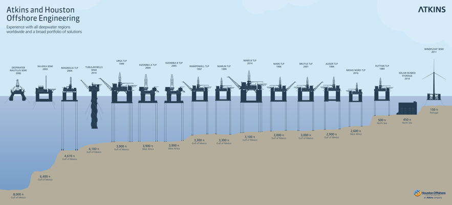 Atkins and HOE Offshore engineering illustration