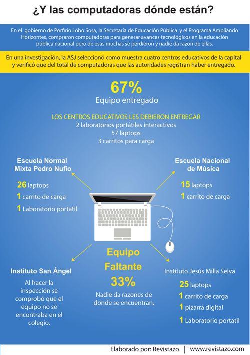 Infografia Revistazo