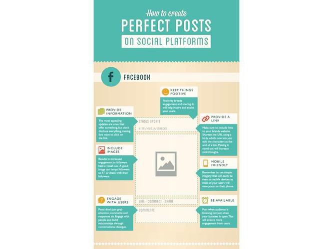 Perfect Social Media Posts
