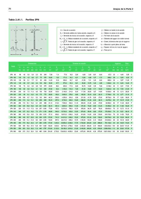 Propiedades de los perfiles para estructuras metálicas