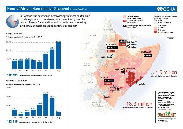 Hungersnødkatastrofen i Øst-Afrika
