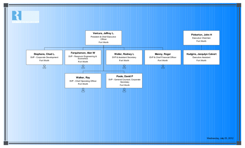 RRC Chart