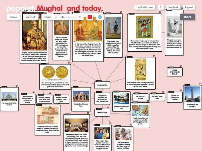 Mughal Comparison By Shahzaib Samad