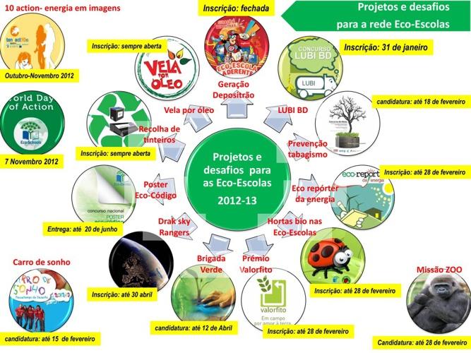 Projetos eco-escolas