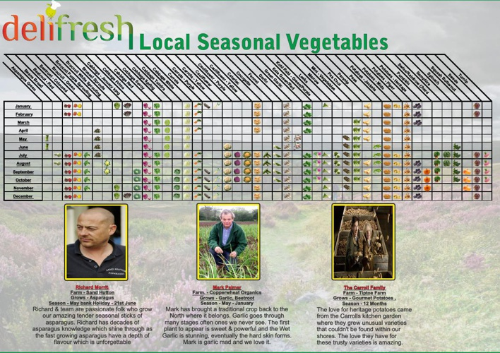 A Calander of Seasonal Local Vegetables & Fruit