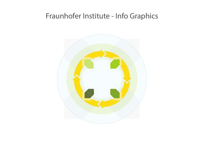 Fraunhofer Institute / Info Graphics