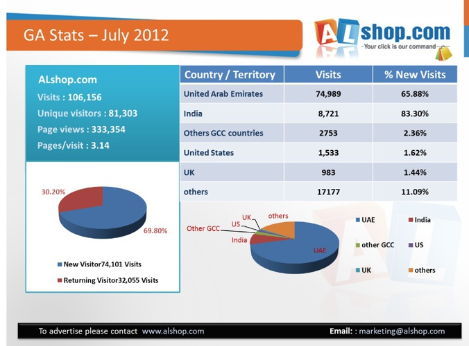 GA stats - 2012