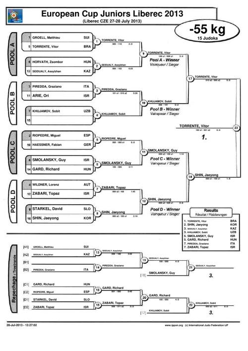 Junior Európa-kupa Liberec - EREDMÉNYEK