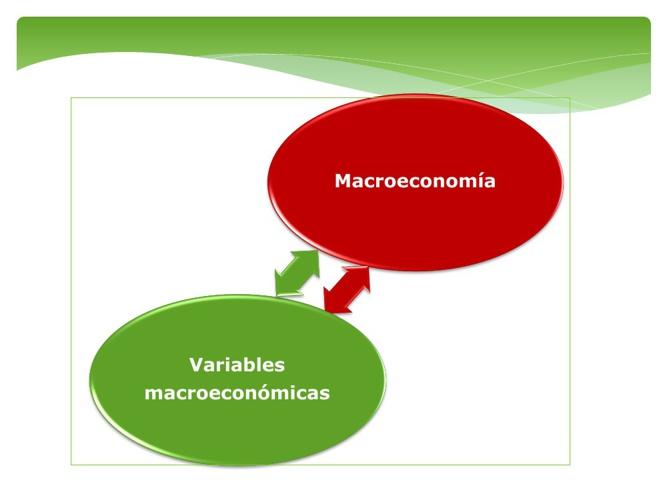Variables macroeoconomicas