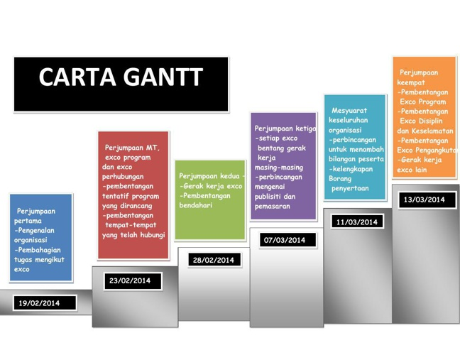 CARTA GANT