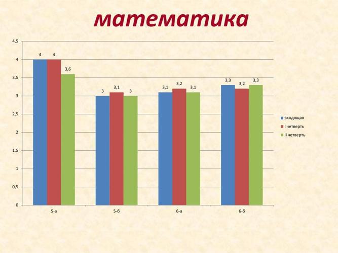 Итоги мониторинга секции математики за I полугодие 2014–2015 уче
