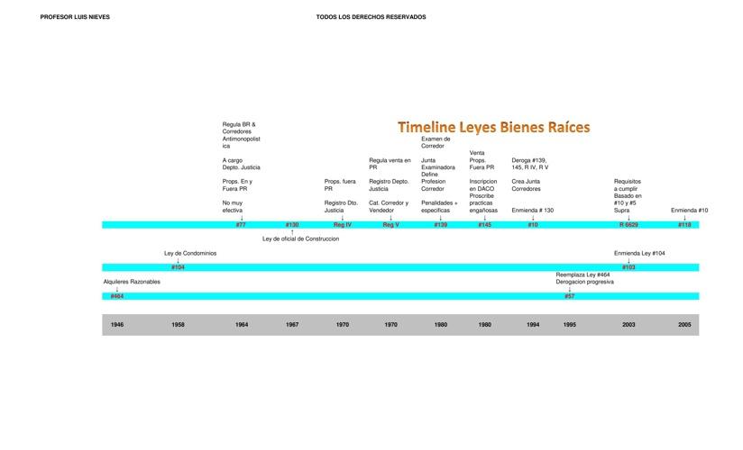Bienes Raices Timeline