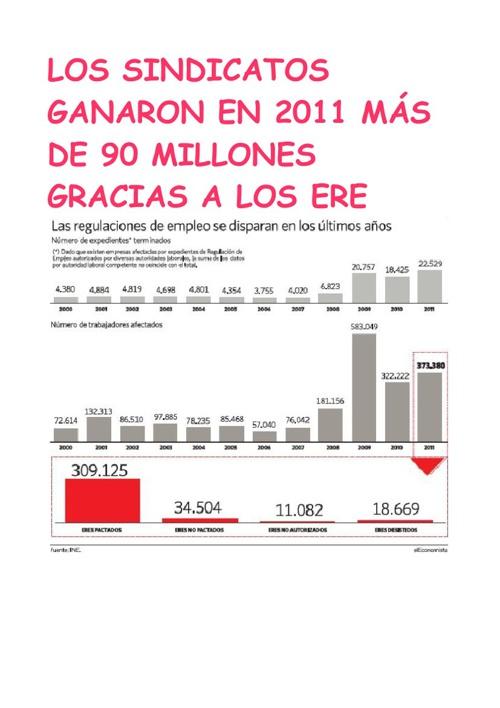LOS SINDICATOS GANARON EN 2011 MÁS DE 90 MILLONES GRAC