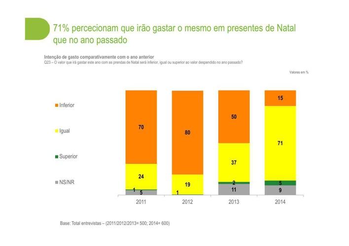Portugueses vão gastar mais dinheiro em presentes de Natal