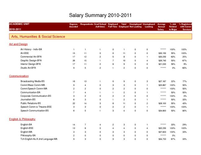 Salary Summary 2010-2011