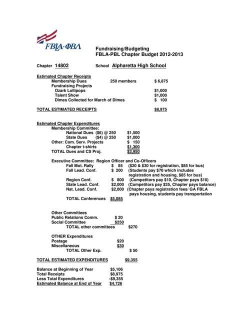 FBLA Budget