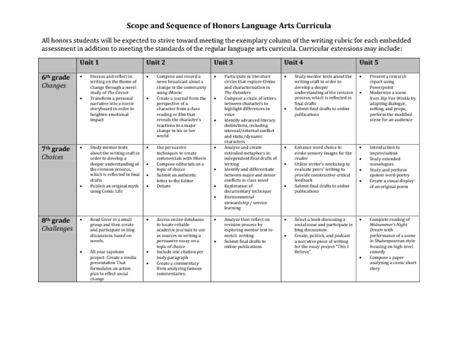 Honors Scope and Sequence