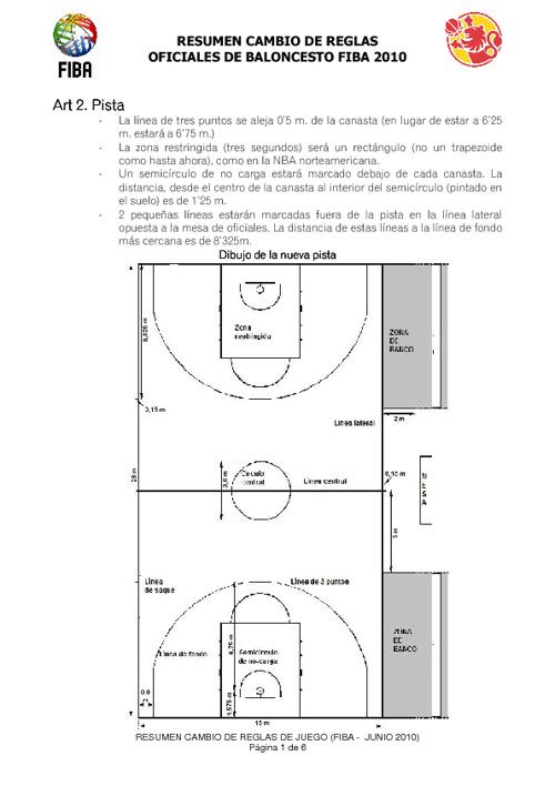 Nuevas Reglas FIBA