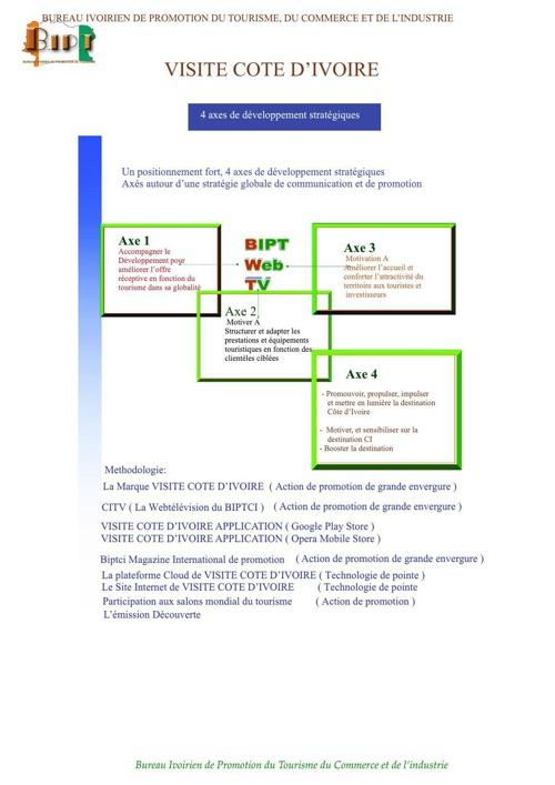 4 axes stratégiques