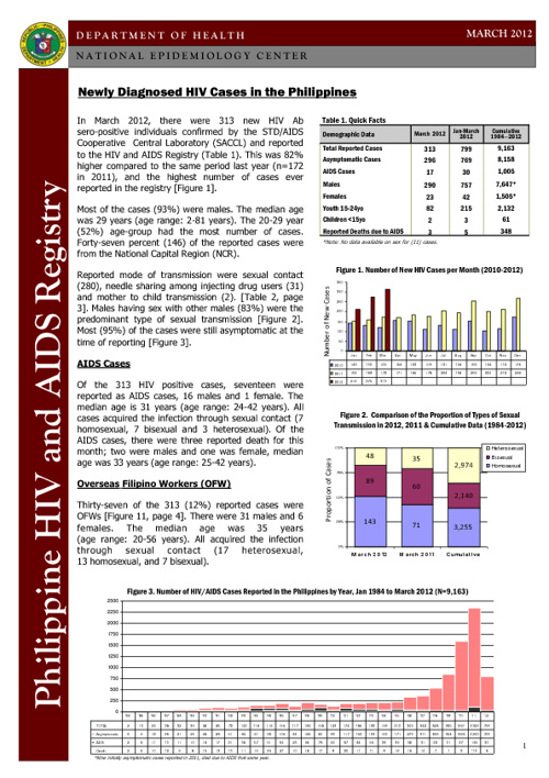 Philippines HIV/AIDS Registry March 2012