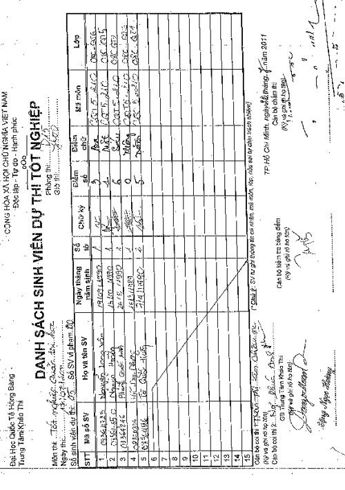 Điểm thi tốt nghiệp ngày 17/7/2011 - Bổ sung 1