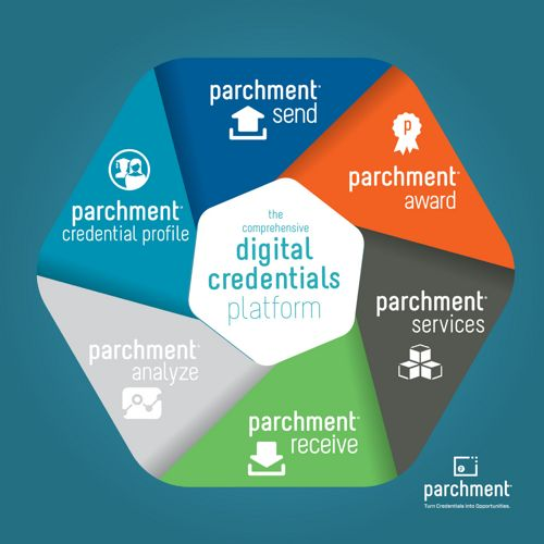 Digital Credentials Platform