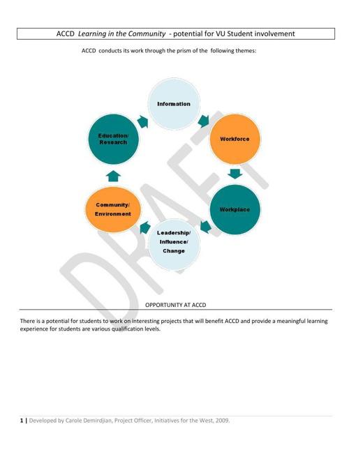 ACCD LiC Governance  Models