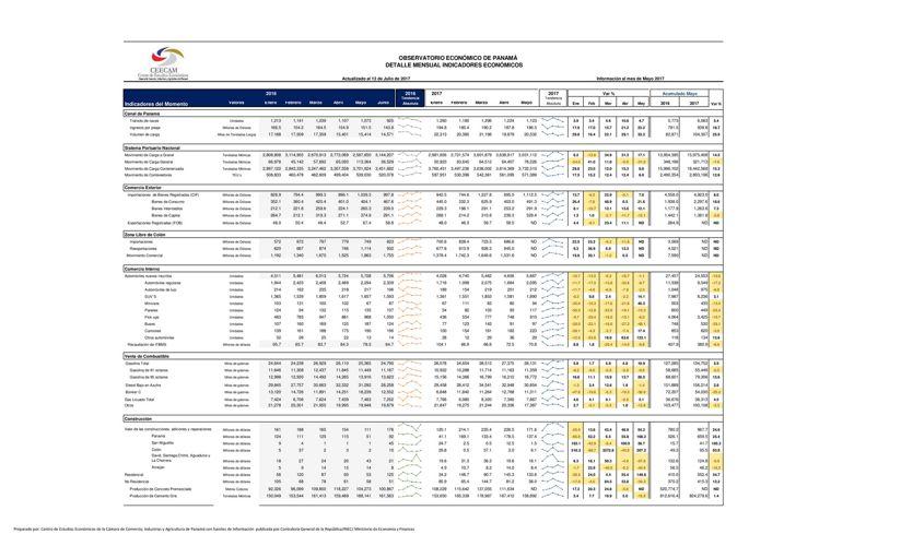 Indicadores Económicos de Panamá  Detalle Mensual Julio07