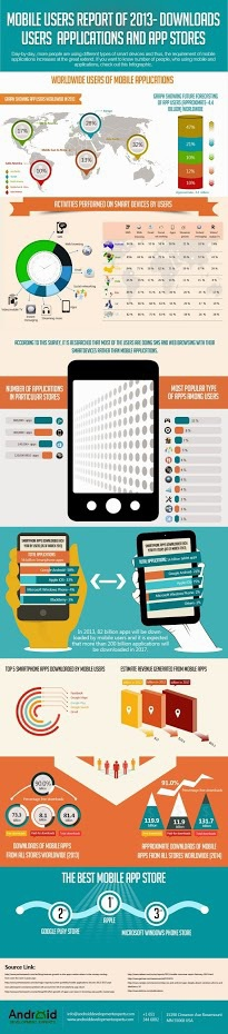 Mobile+Users+Report+of+2013