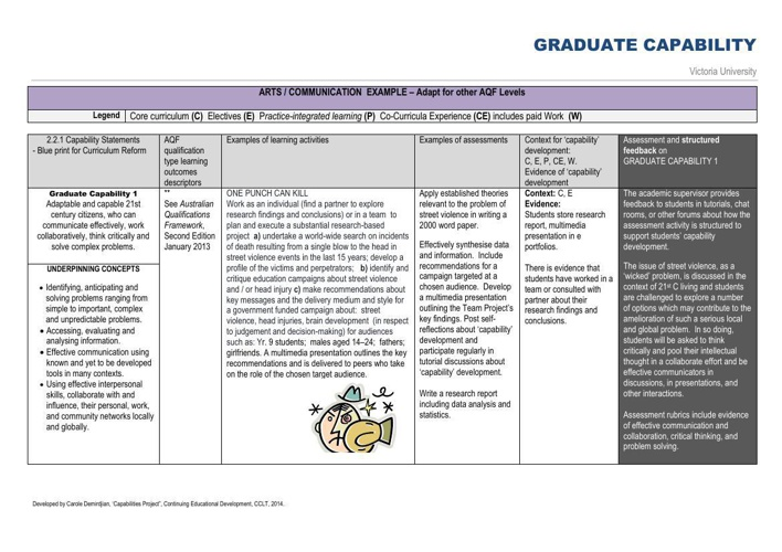 RESOURCE 5 LEARNING & ASSESSMENT EXAMPLES GRAD CAPS