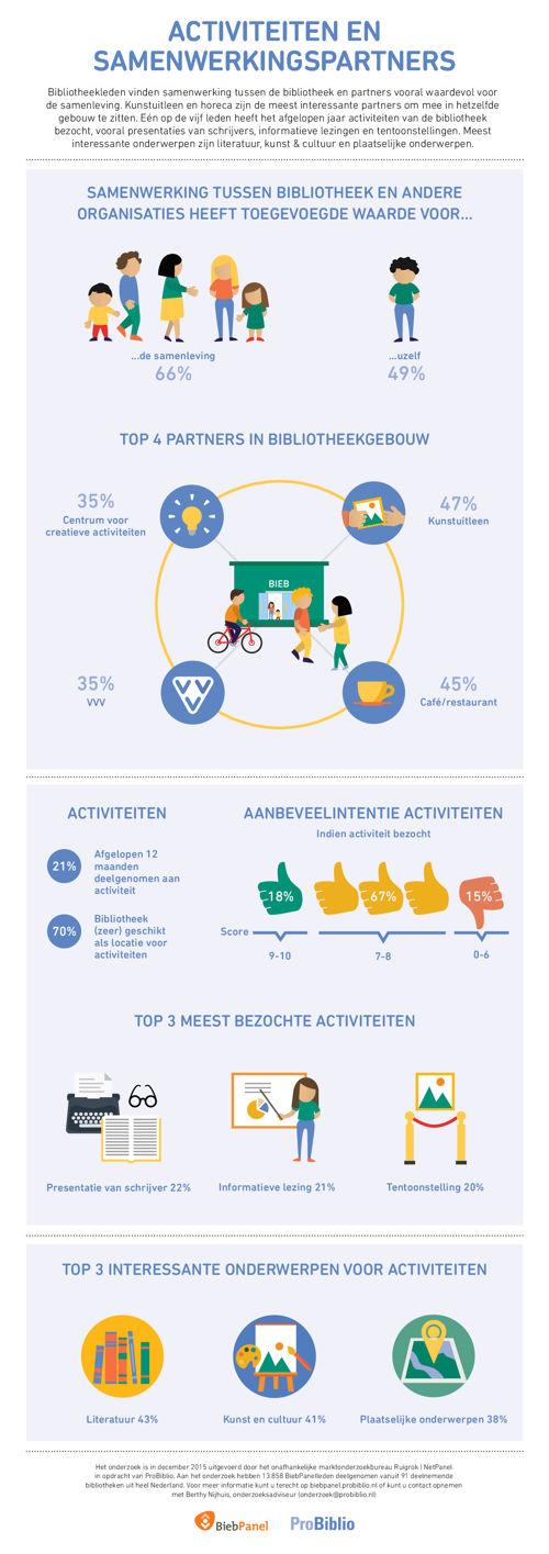 Infographic_2015_Activiteiten_Samenwerkingspartners