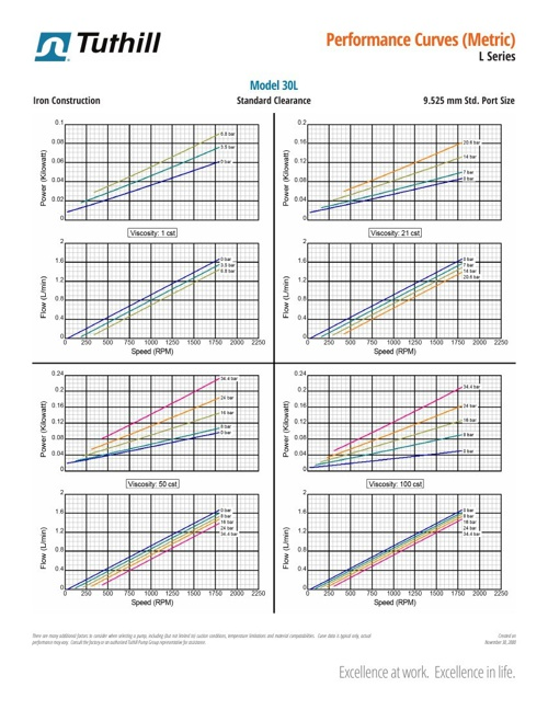Tuthill I Series Performance Curves