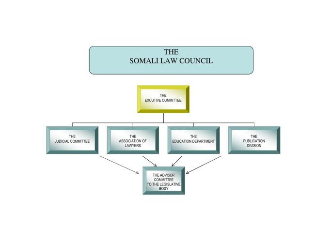 SLC organisation chart
