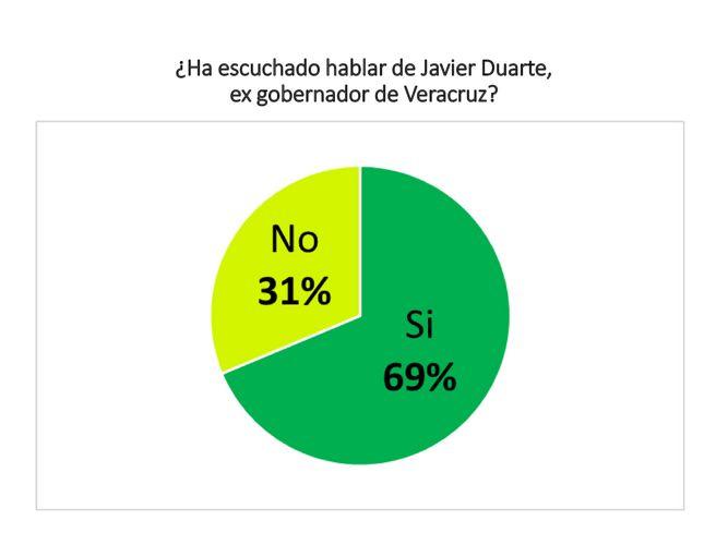 Javier Duarte / AEME Asesores