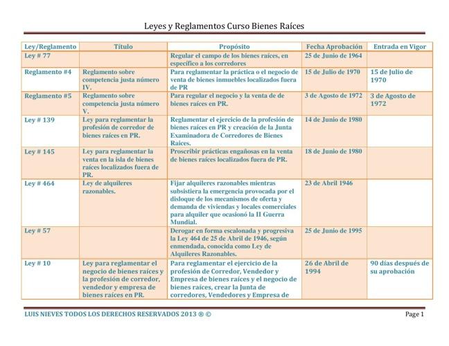 tabla leyes reglamentos