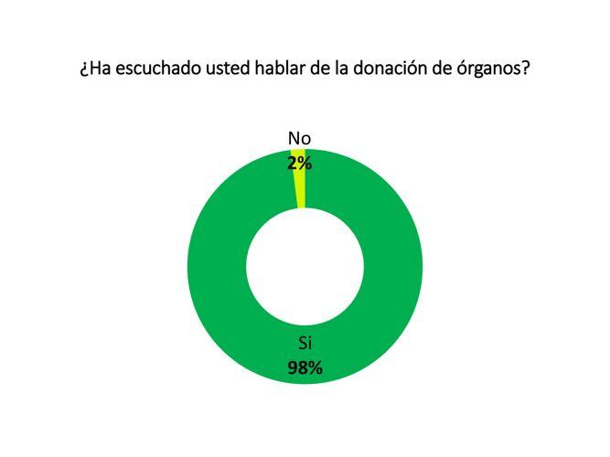 La donación de órganos / AEME Asesores